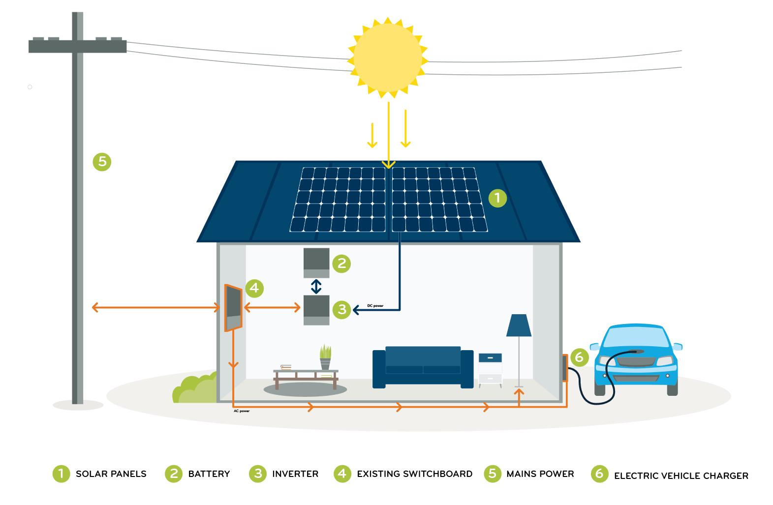 How-Solar-Works-Residential.jpg